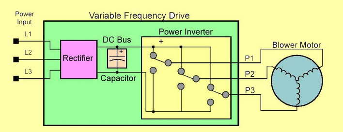 Using Variable Frequency Drives for Phase Conversion, on