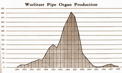 Graph of Wurlitzer's Organ Production 1911-1939